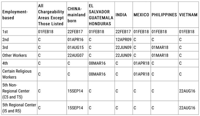 美国移民签证排期