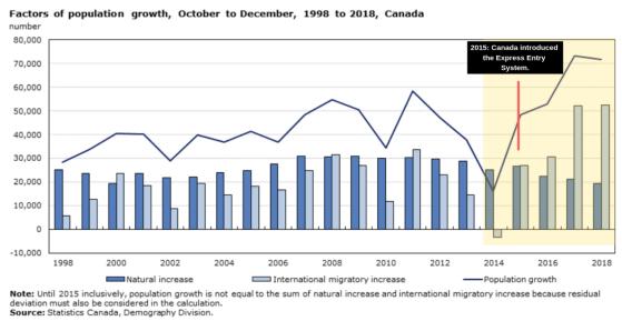 加拿大新移民