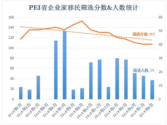 PEI省企业家移民5月筛选分数维持不变!分数洼地不容错过!