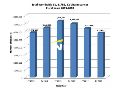 美国移民签证