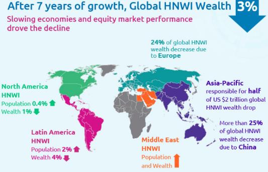 数据显示:全球财富减损,25%由中国引起