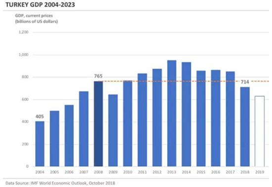 货币基金gdp_国际货币基金组织预计今年全球GDP增速6 中国继续遥遥领先