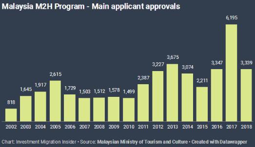 马来西亚第二家园签证数据出炉!华人申请居首