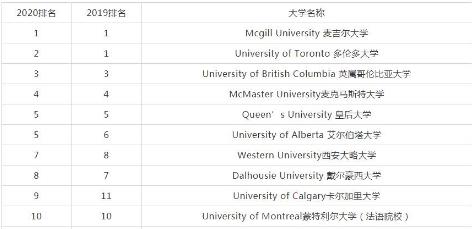 加拿大2020年麦考林大学榜单出炉!
