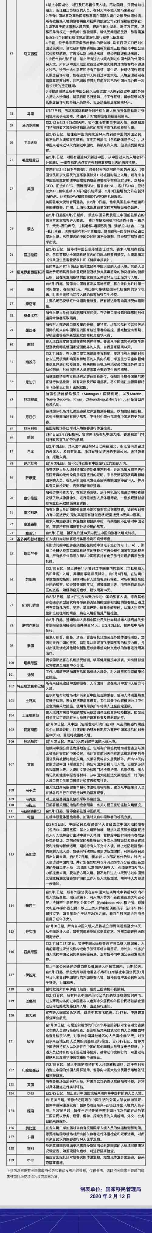 截止到2.12日,对中国公民实施入境管制国家激增至129个!