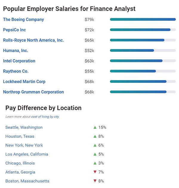 美国受欢迎的职业岗位,移民美国享受高薪