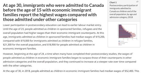 多数移民二代,成年后收入远高于加拿大本地人!